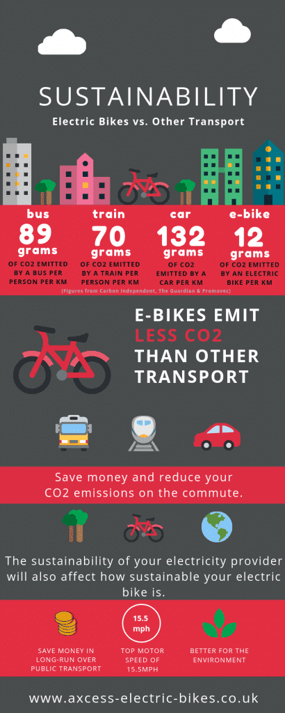 Infographic to Show Sustainability of Electric Bikes vs. Other Transport